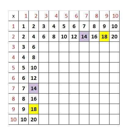 Matematica tabelline e le 4 operazioni fondamentali - La tavola pitagorica da stampare ...