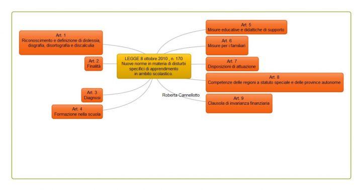 LEGGE 8 ottobre 2010 n 170Nuove norme in materia di disturbi specifici di apprendimentoin ambito scolastico