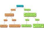 Mappa sul passato dei verbi Inglesi realizzata con cmap